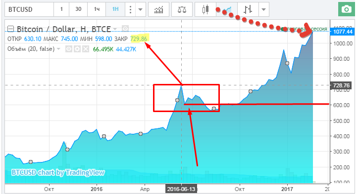 курс биткоин к доллару
